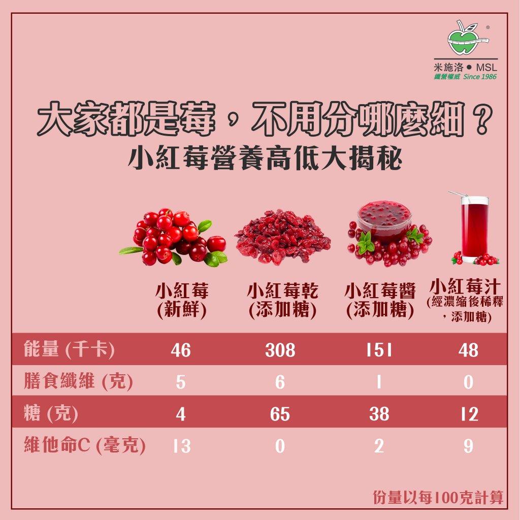 小紅莓營養