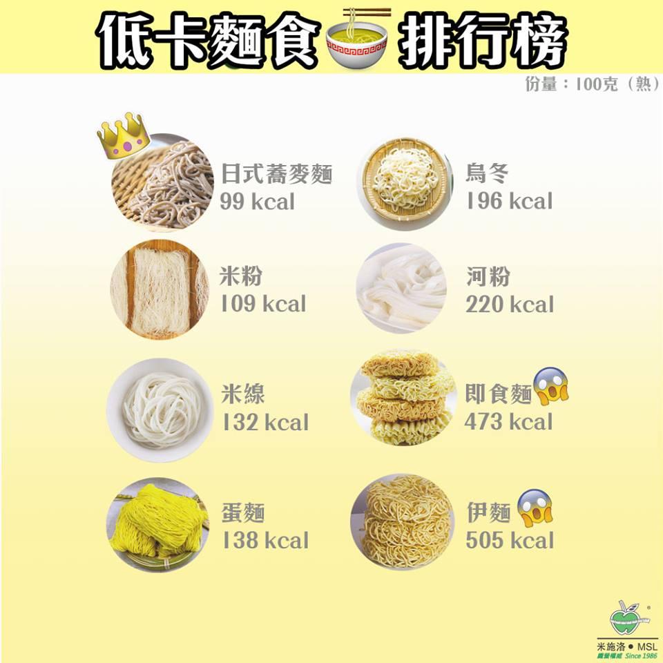 低卡麵食排行榜